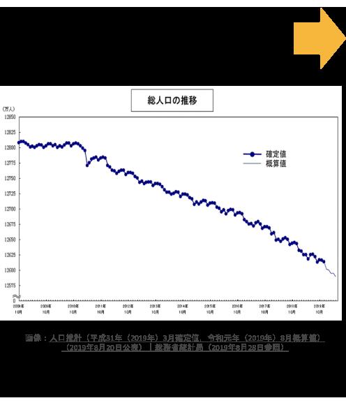 日本の人口は減少傾向